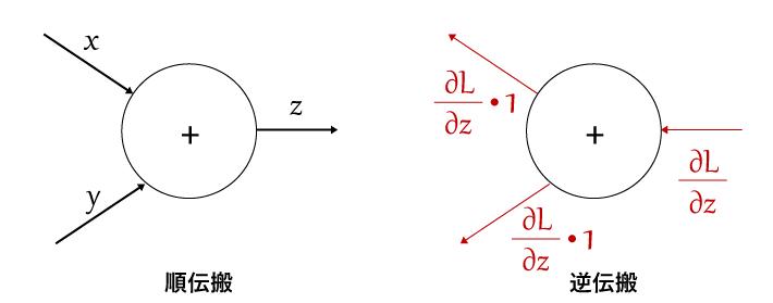 加算ノードの逆伝搬