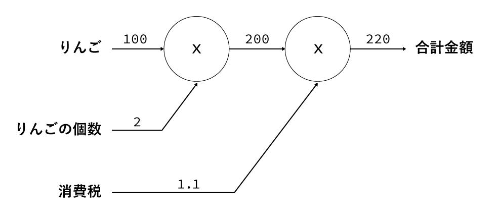 計算グラフサンプル-2.png