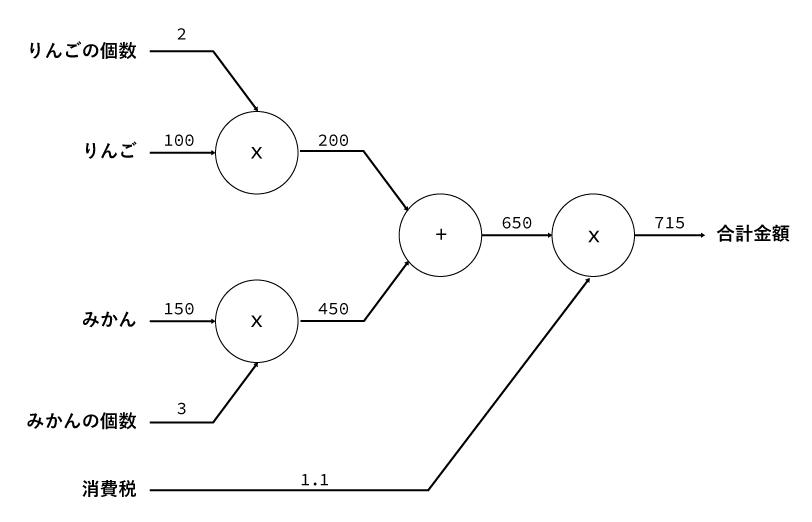 計算グラフサンプル-3.png
