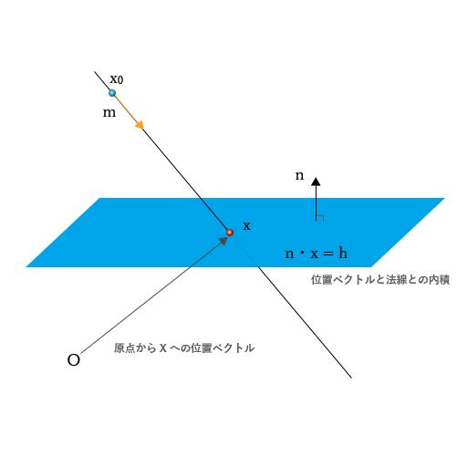 平面との交点.png