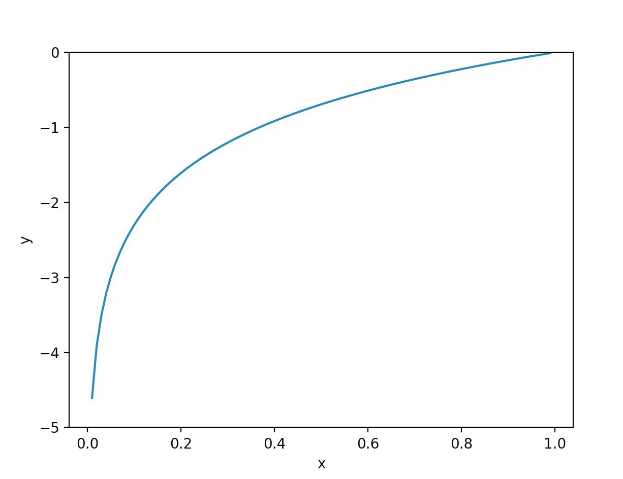 logの曲線
