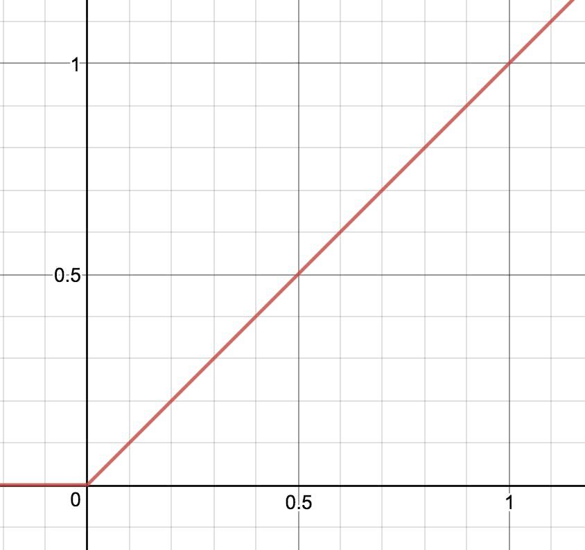 ReLU関数のグラフ