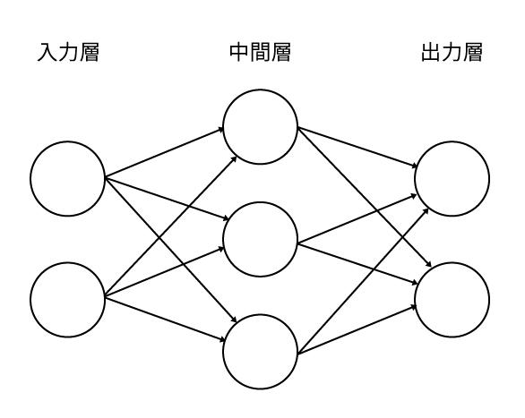 ニューラルネットワーク.png