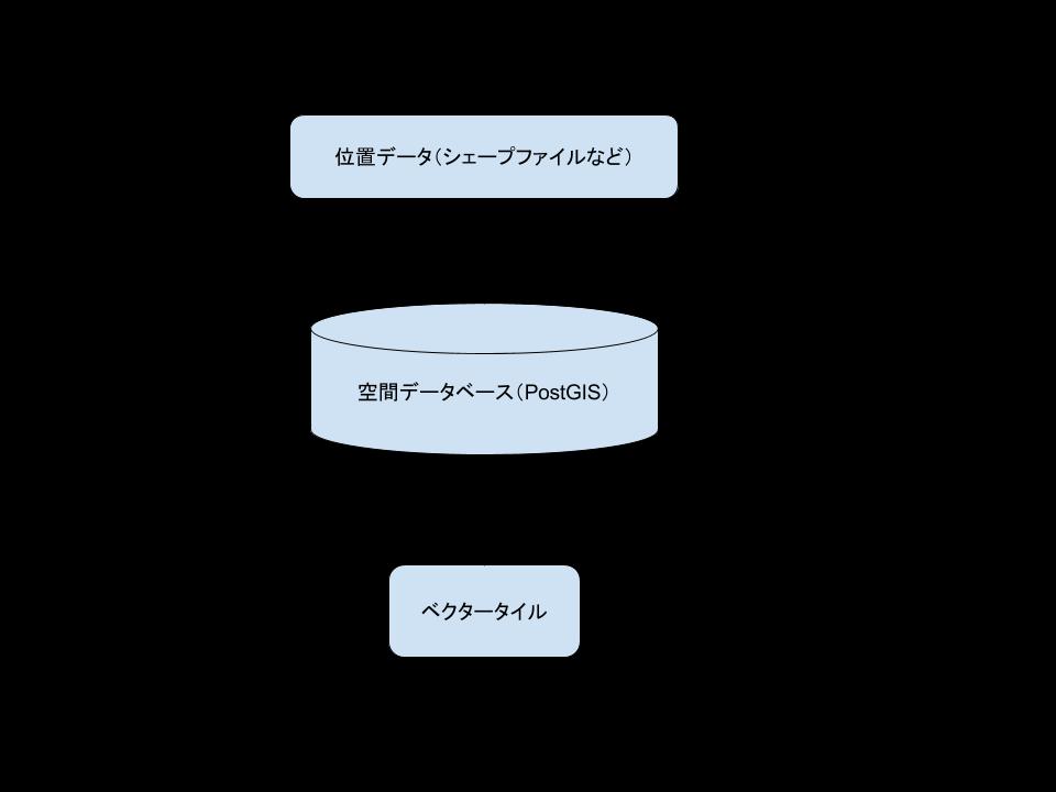 vector-tile-flow.png