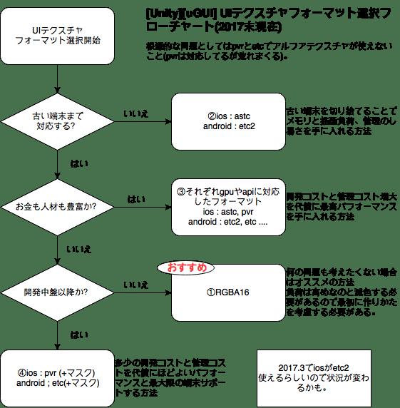 Unity uGUI UIテクスチャフォーマット選択フローチャート - Qiita