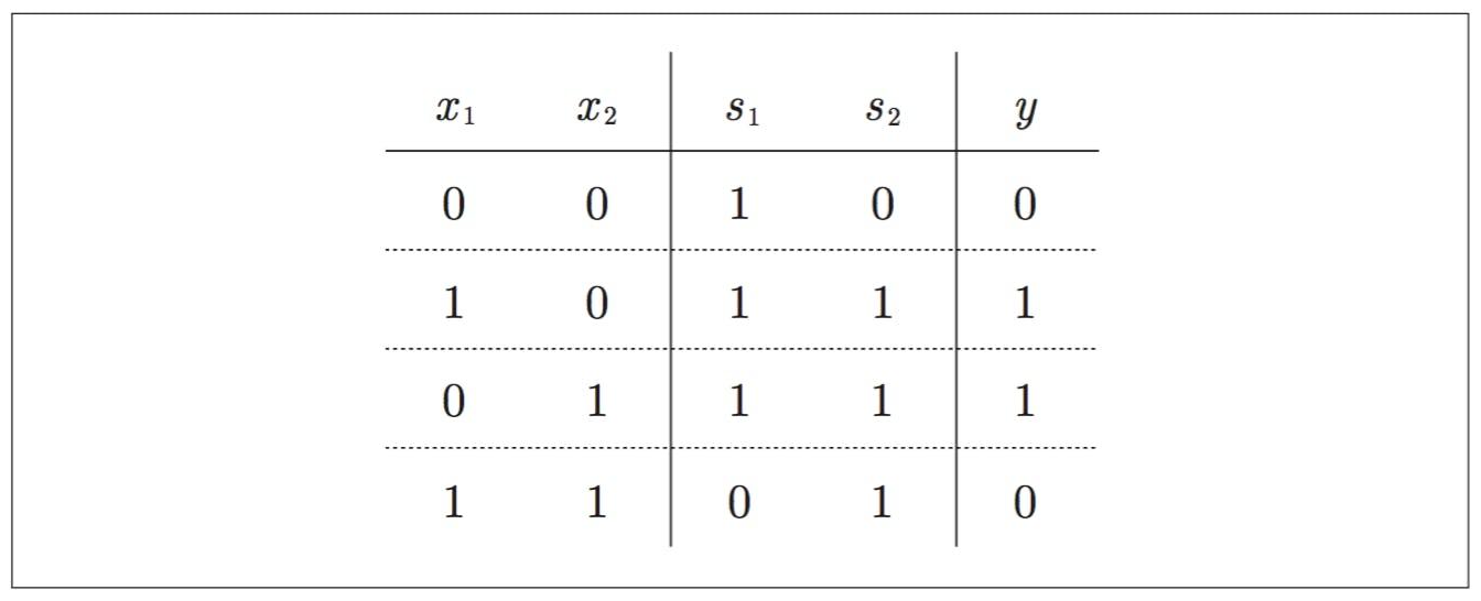 xor-chart.png