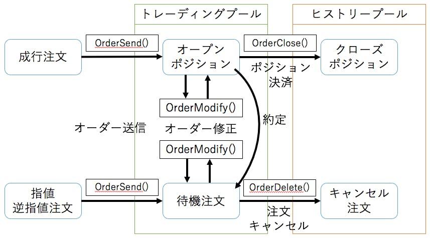 Meta Trader 4 における自動取引システム (Expert Advisor) 作成 - Qiita