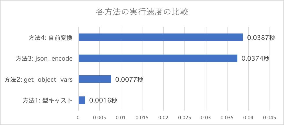 速度比較.png