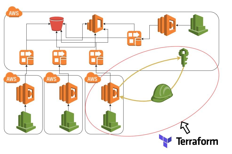 Terraformにおけるクロスアカウント構成なモジュール - Qiita