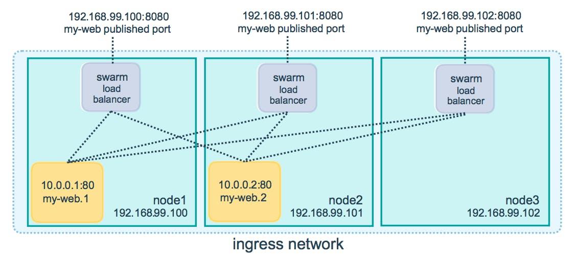 ingress-routing-mesh.png