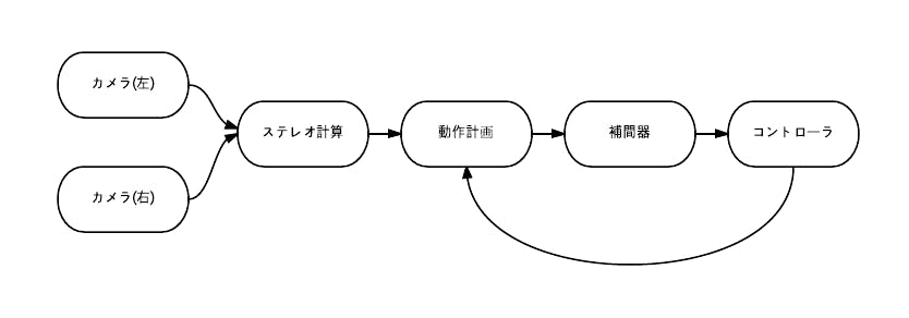 ros_flow_chart.png