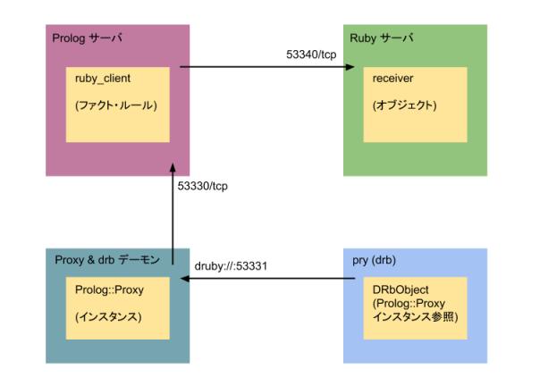 Prolog-Ruby-mini.png