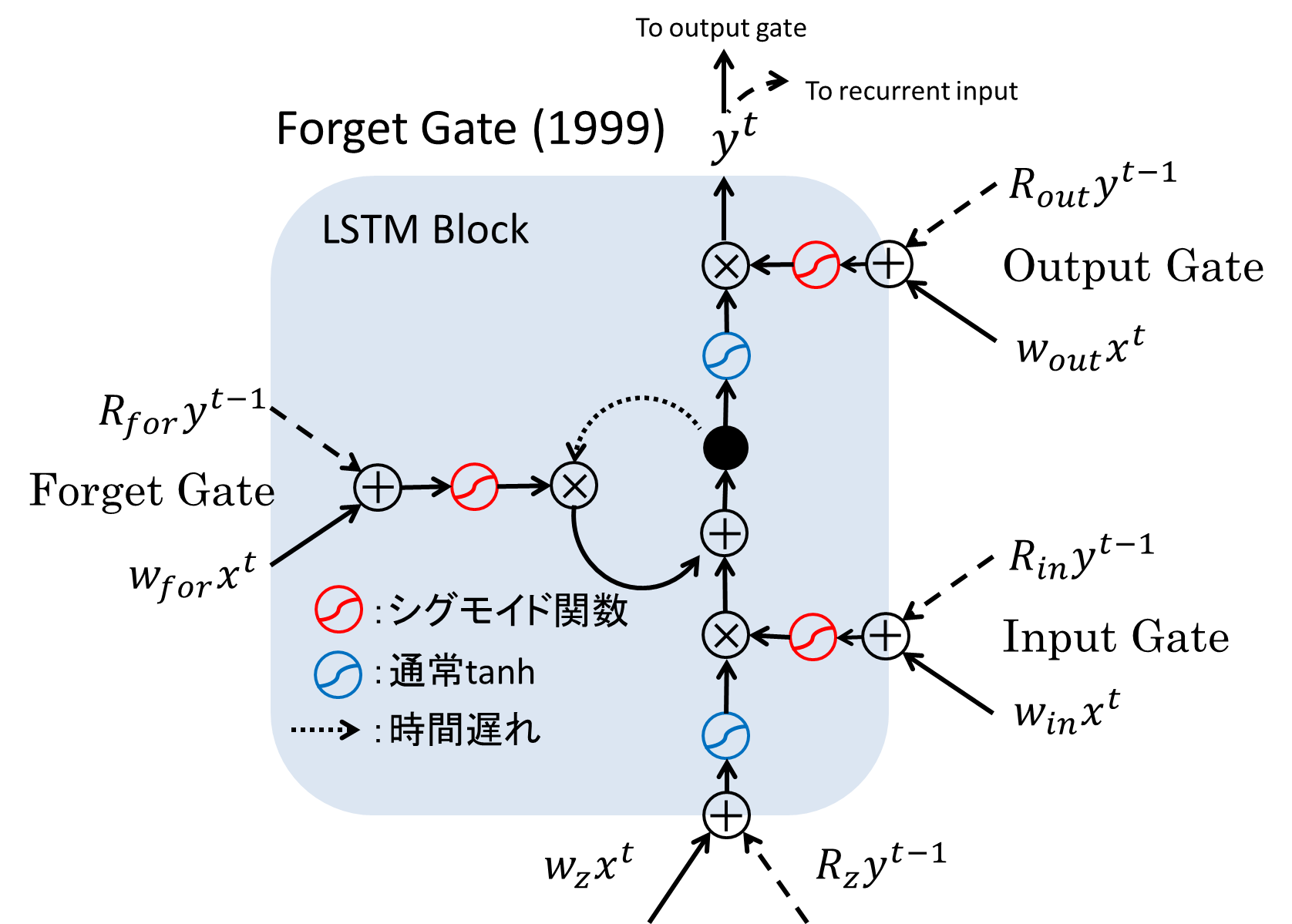 lstm_99.png