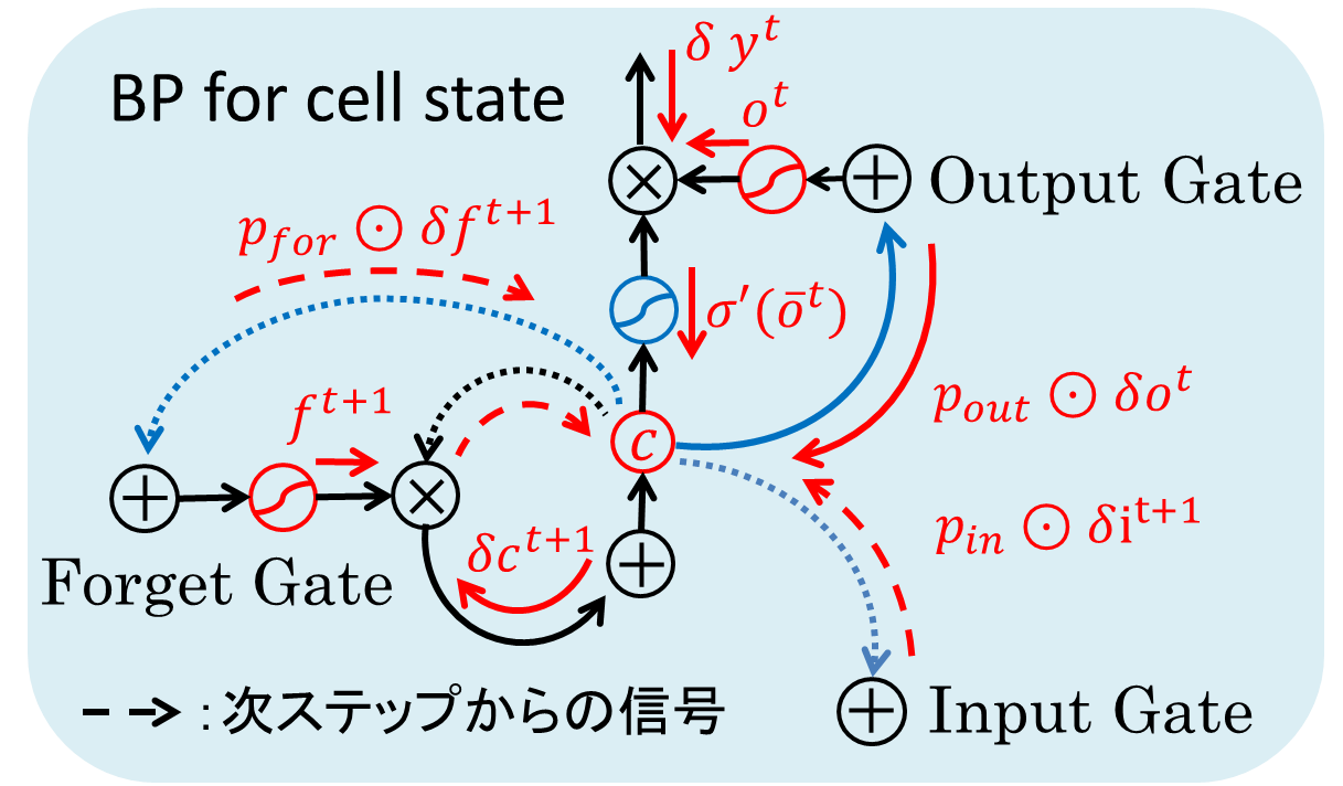 lstm_bp.png