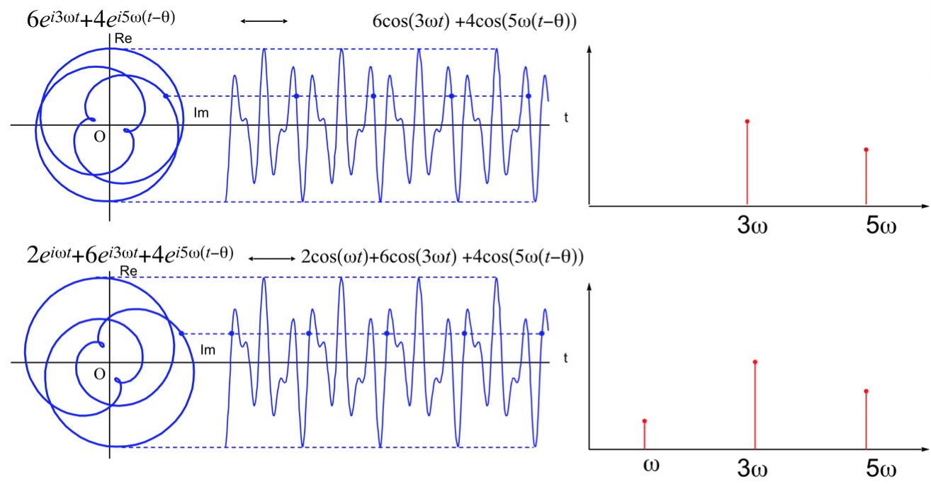解析信号のイメージ