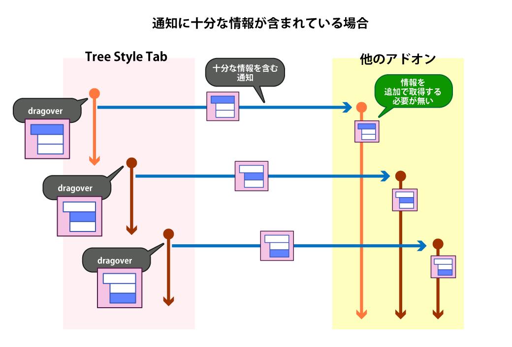 (必要十分な情報を伴ったメッセージに基づく通知APIによる連携の様子のシーケンス図)