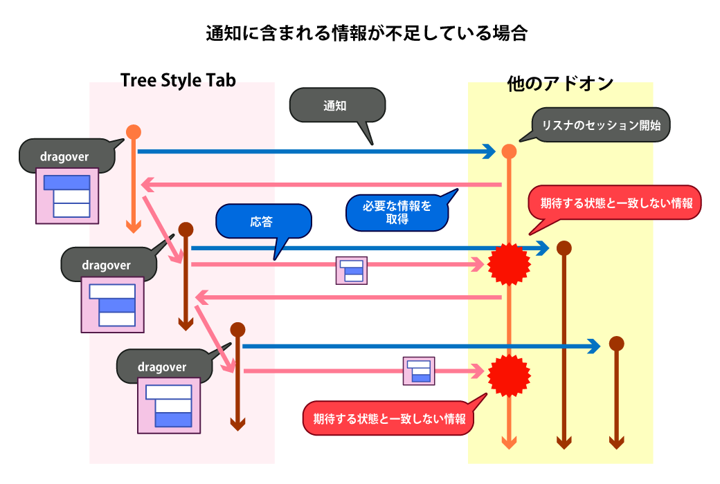 (十分でない情報しか提供されない通知APIによる連携の様子のシ<br> ーケンス図)
