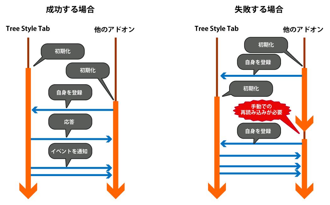 (メッセージベースで連携する2つのアドオンの起動順序を示したシーケンス図)