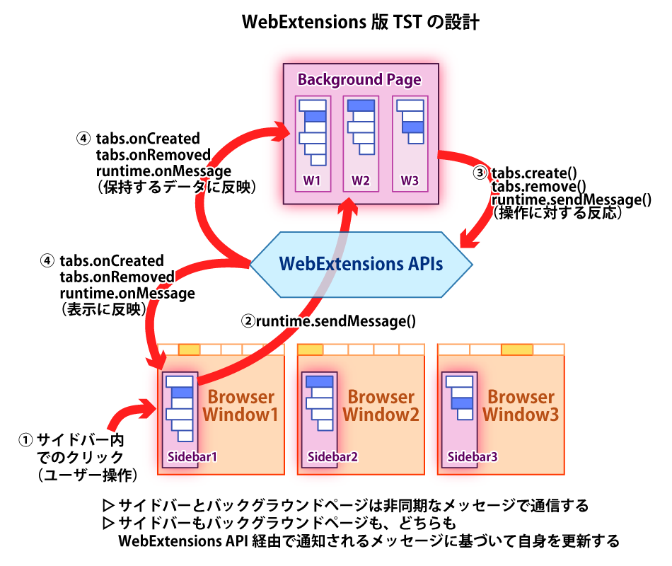 (WE版TSTのアーキテクチャの概念図)