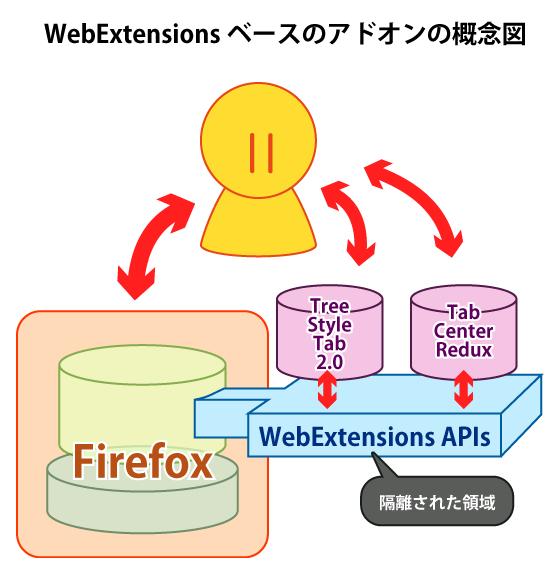 (FirefoxのWebExtensionsなアドオンのアーキテクチャの概念図)