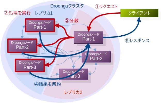 分散されたデータを検索する際の動作の概略図
