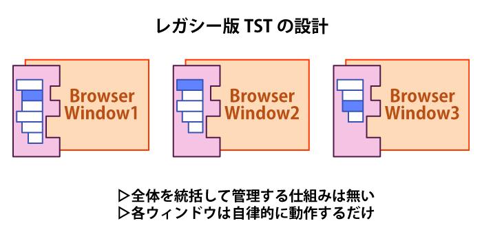 (レガシー版TSTのアーキテクチャの概念図)