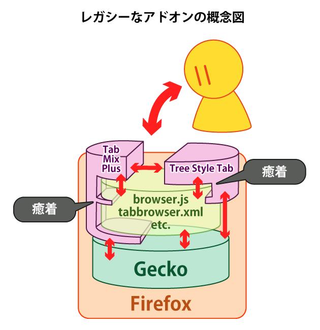 (Firefoxのレガシーなアドオンのアーキテクチャの概念図)