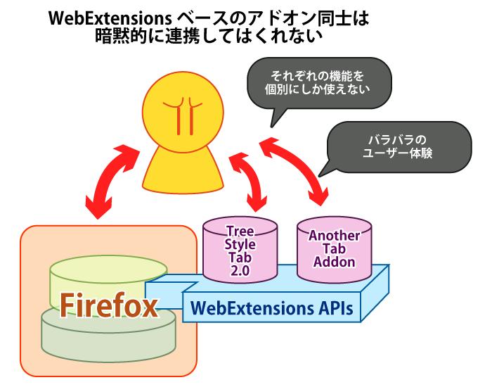 (WebExtensionsなアドオン同士では暗黙的な連携が無い様子の概念図)