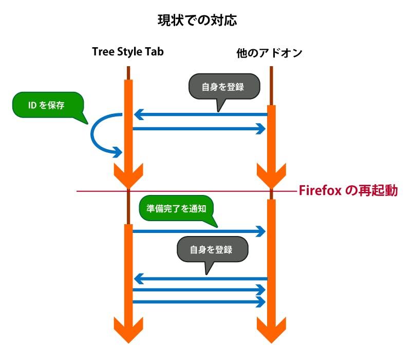 (キャッシュされた情報に基づいて初期化が成功する様子のシーケンス図)