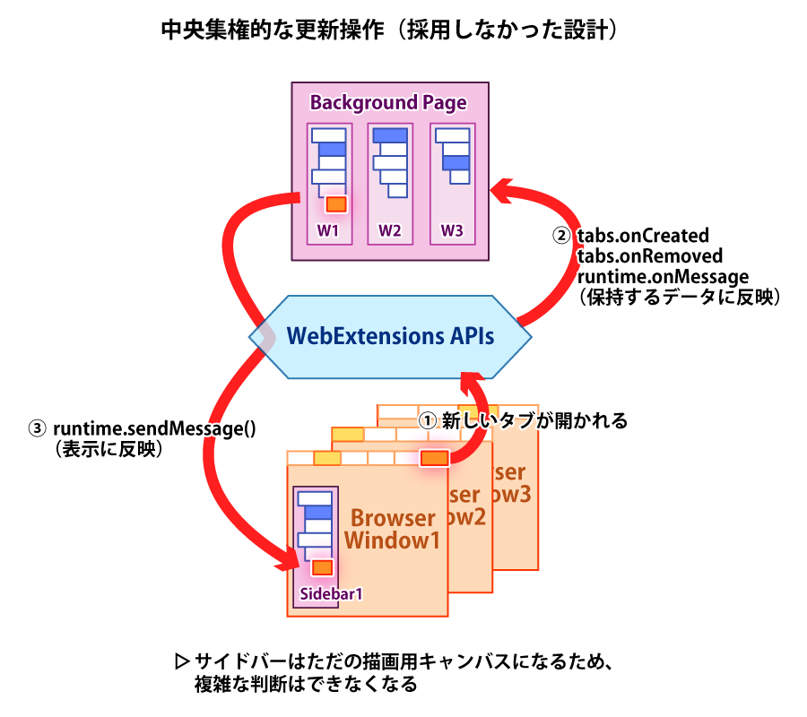 (WE版TSTで採用しなかった、完全な中央集権の様子の概念図)