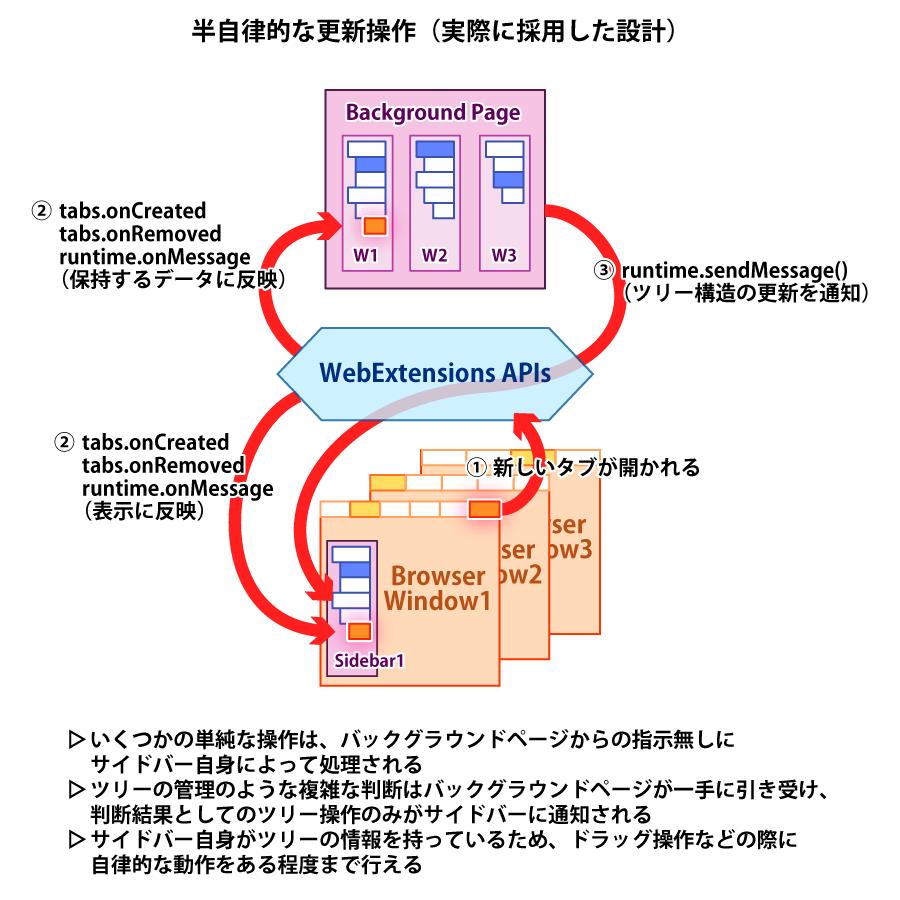 (WE版TSTで各モジュールが半自律動作する様子の概念図)