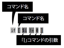 (ifの後に\[コマンドが書かれていて、\[コマンドには4つの引数を指定している。と解釈されている様子)