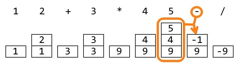 逆ポーランド記法の式の計算方法