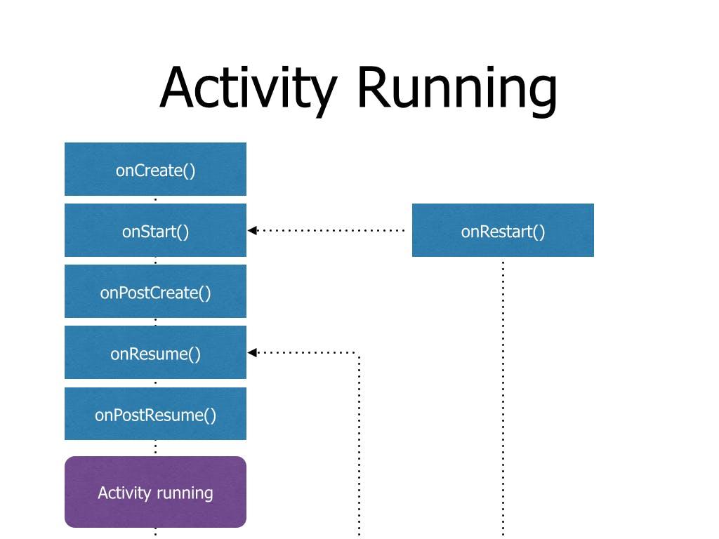 ActivityLifecycle.005.jpg
