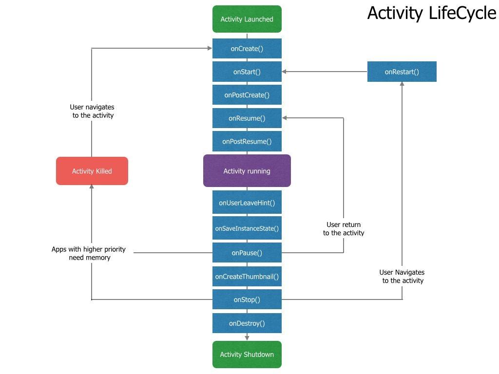 ActivityLifecycle.007-compressor.jpg