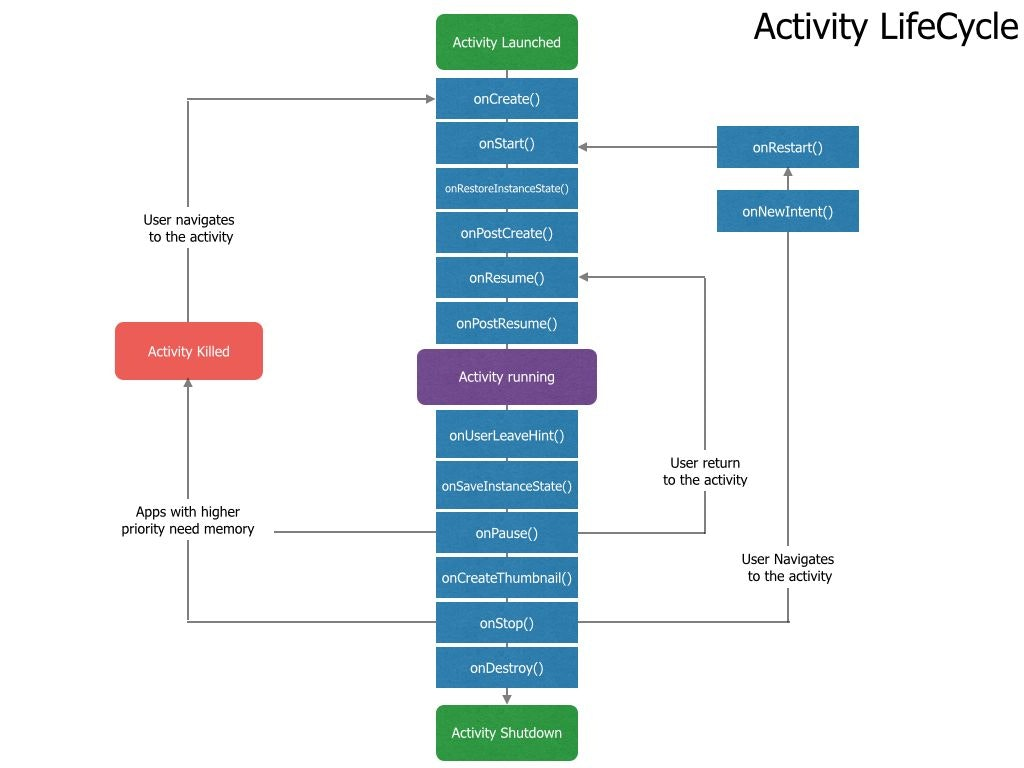 ActivityLifecycle.011-compressor.jpg