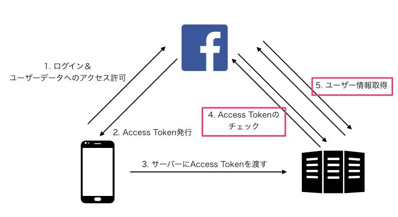Facebook Graph APIを使用してユーザー情報を取得する - Qiita