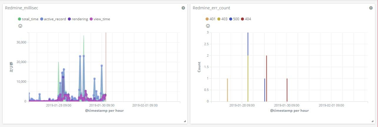 Redmineのproduction logを監視する - Qiita
