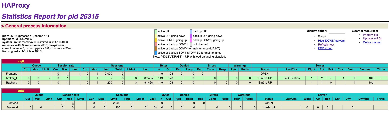 Load balancing using HAProxy for MQTT broker - Qiita