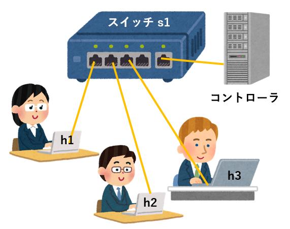 Mininetの構成.png