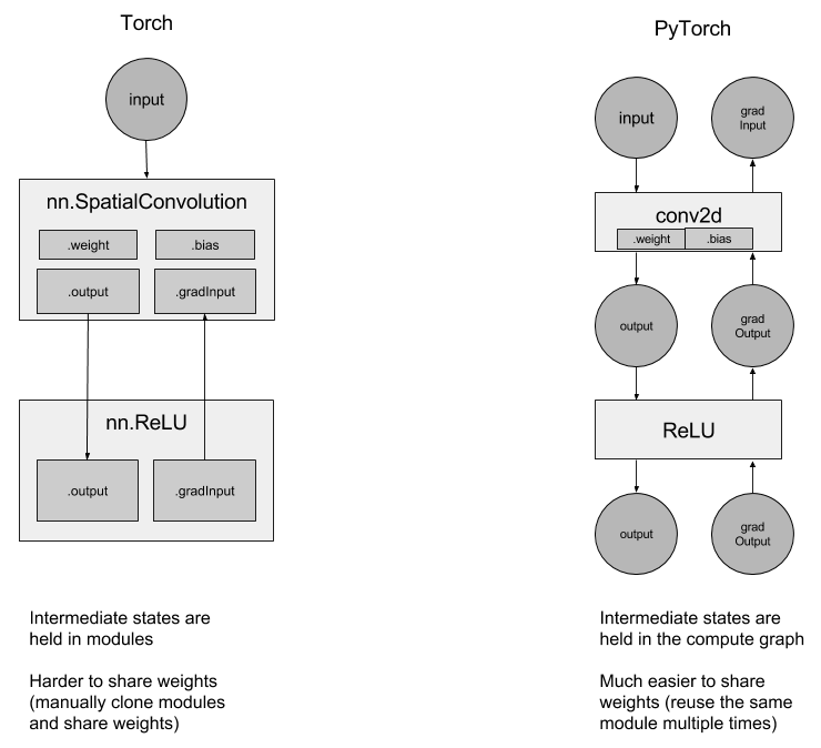 torch-nn-vs-pytorch-nn.png