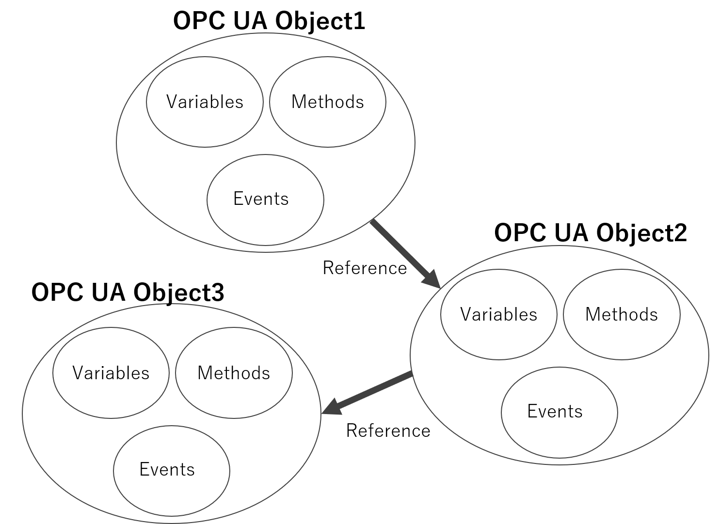 opc-ua-object-relational.png