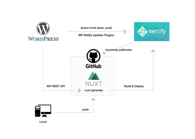 WP - Nuxt - Netlify.jpg