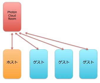 Photon Unity Networking