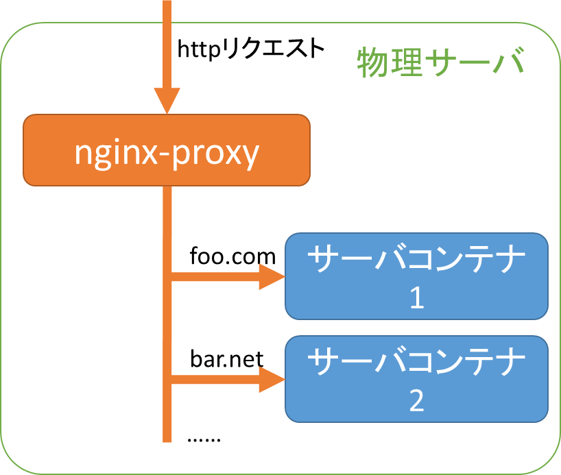 nginx-proxy_image.png