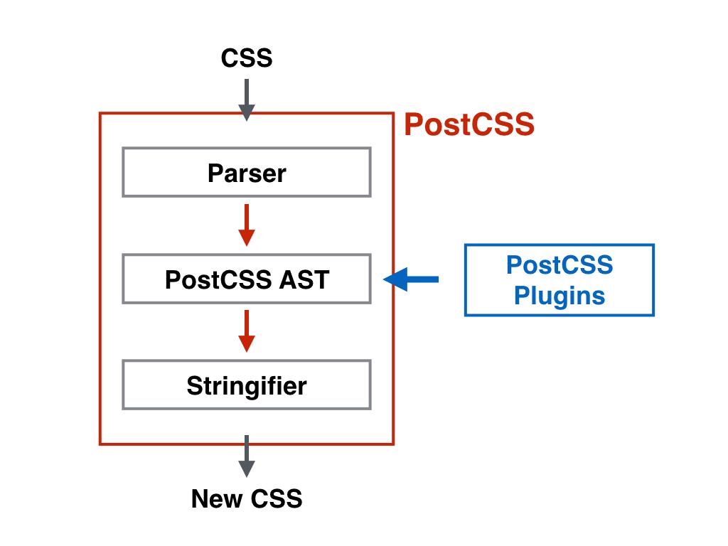 postcss-process2.png