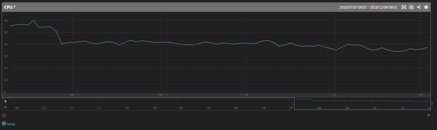 Raspberry Pi の CPU 温度