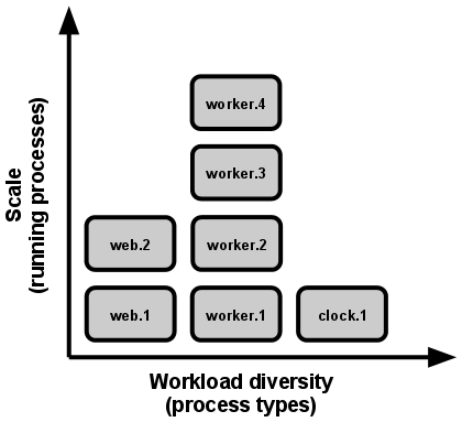 process-types.png