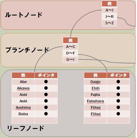 single_column_b-tree.JPG