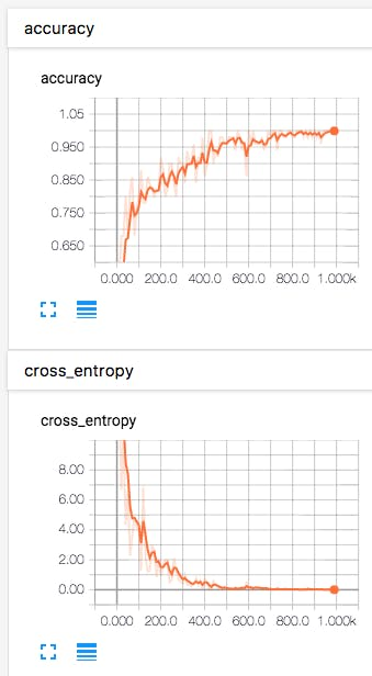 accuray and cross_entropy
